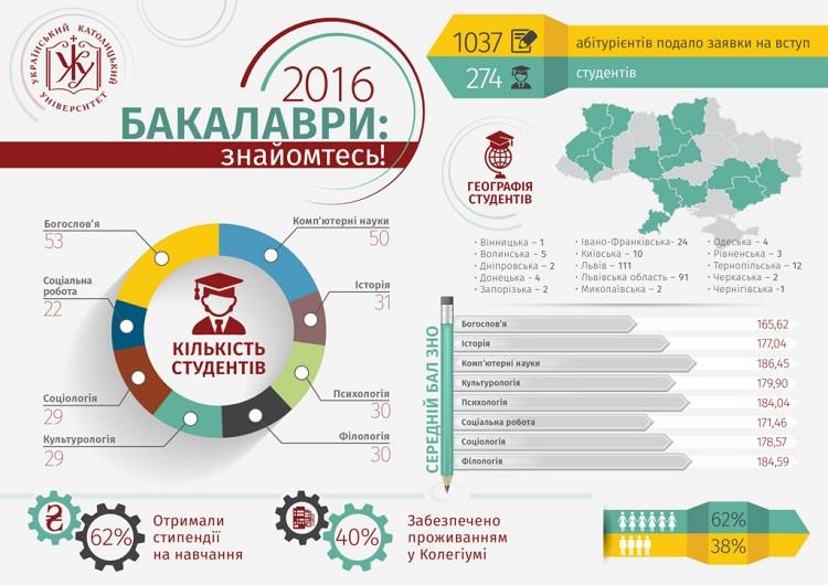 InfografikaUCU1